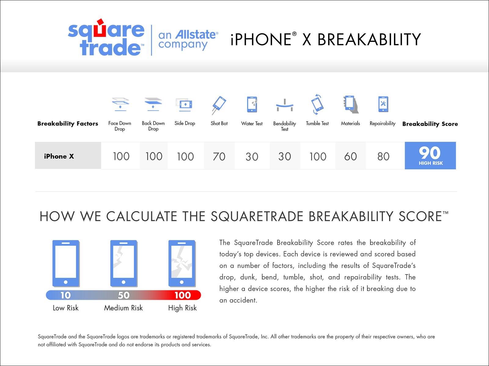 iPhoneXBreakabilityScorecard.jpg