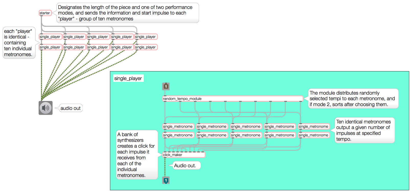 """The """"starter"""" module, analogous to the conductor, designates the length of the piece and one of the two performance modes. sending information to each of the players and their metronomes. The player modules then select a tempo for each metronome in the group and distributes them to the instruments depending on the performance mode selected. Each impulse of a metronome in tempo is sent to a synthesizer, which creates an audible """"clack."""""""