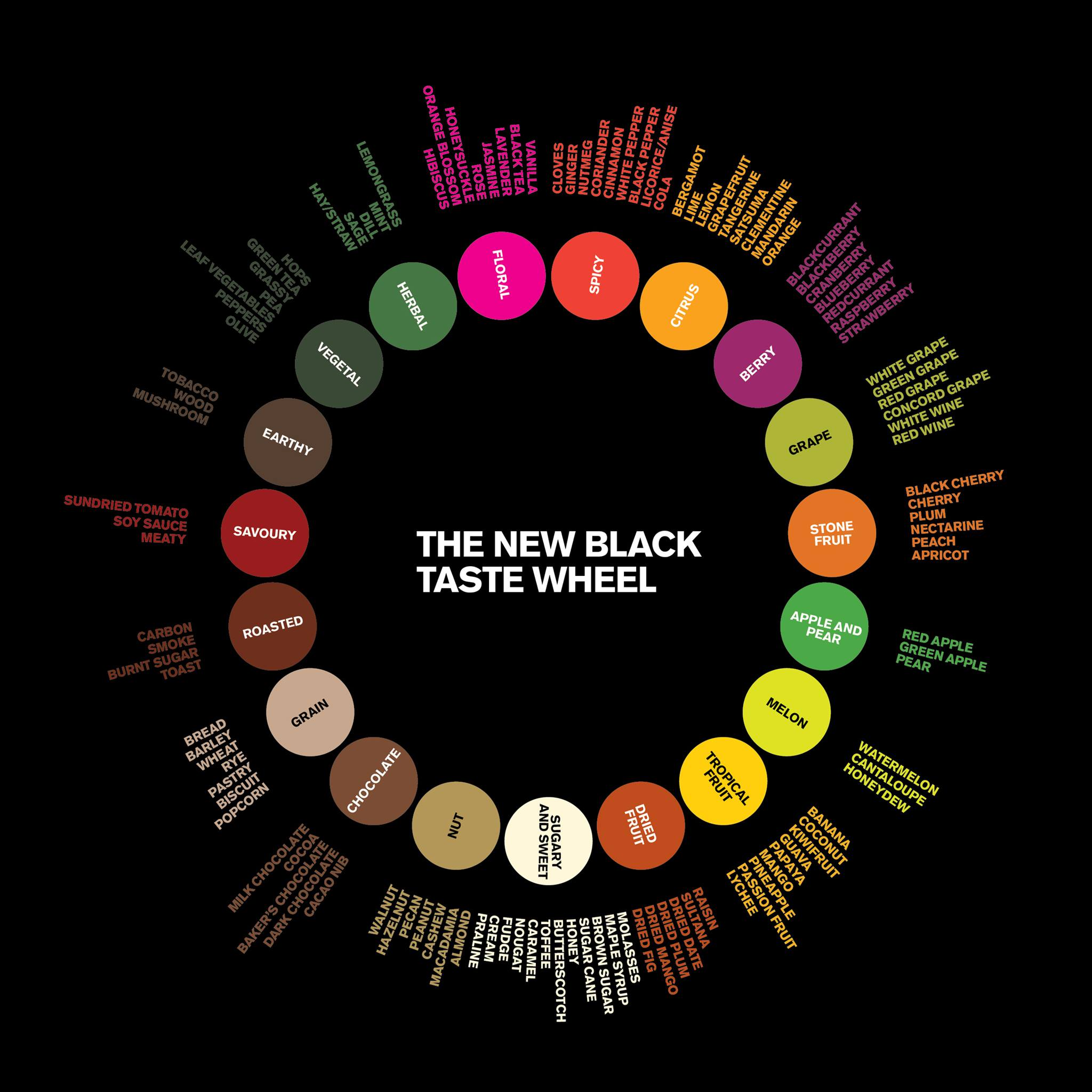 The New Black Coffee flavour wheel. Image c/o https://www.thenewblack.coffee