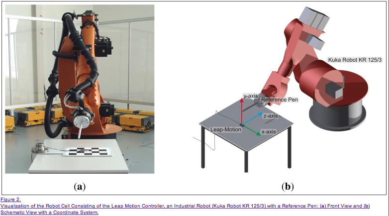Robot to extensively test accuracy of Leap Motion finding .2mm accuracy and 1.2 mm when adding a correction factor   http://www.ncbi.nlm.nih.gov/pmc/articles/PMC3690061/#!po=46.8750