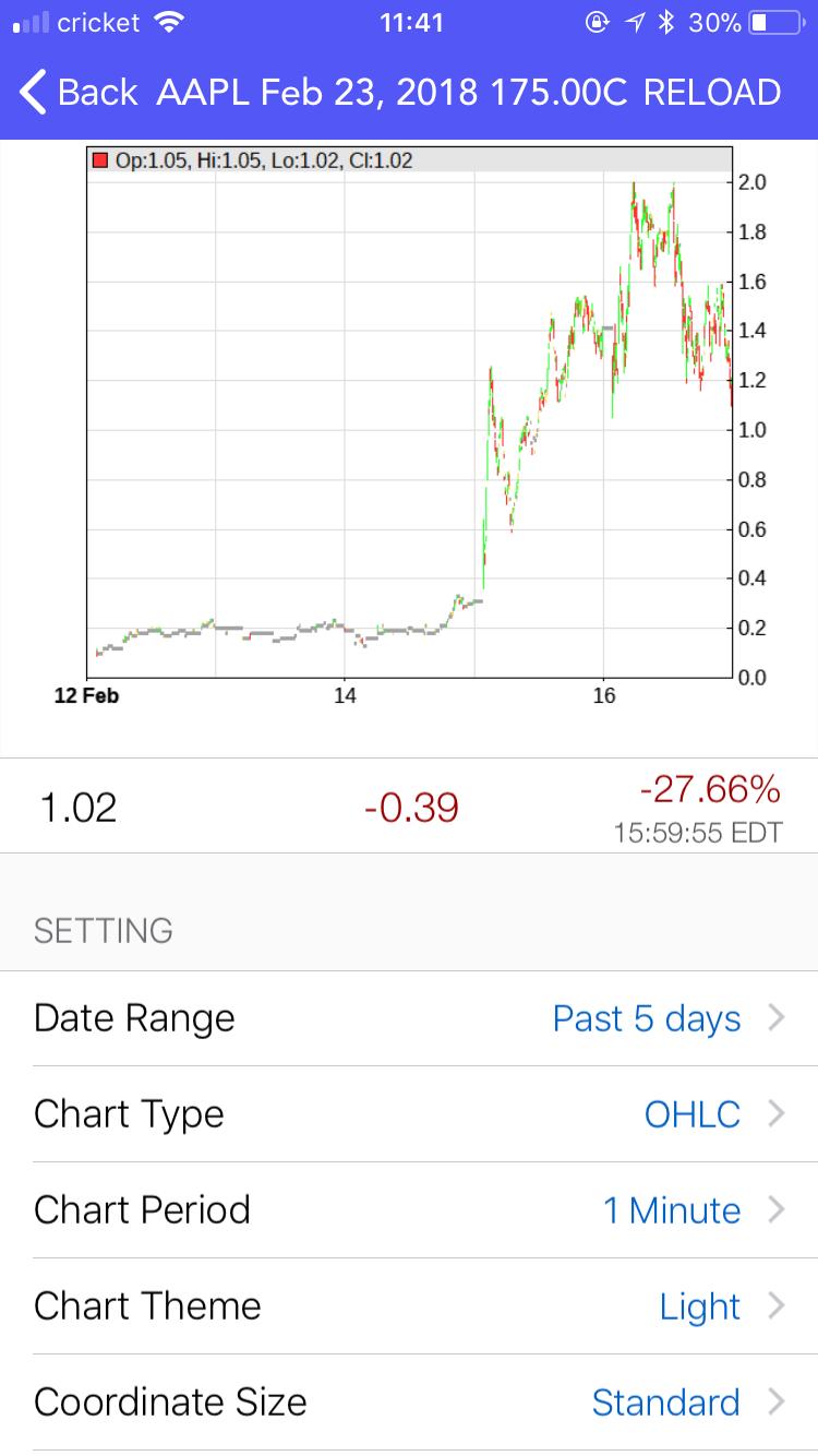 Options price charts