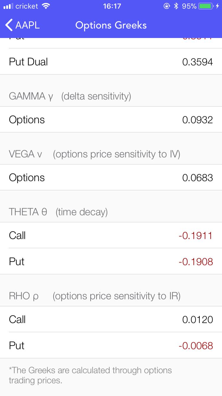 Extensive options greeks