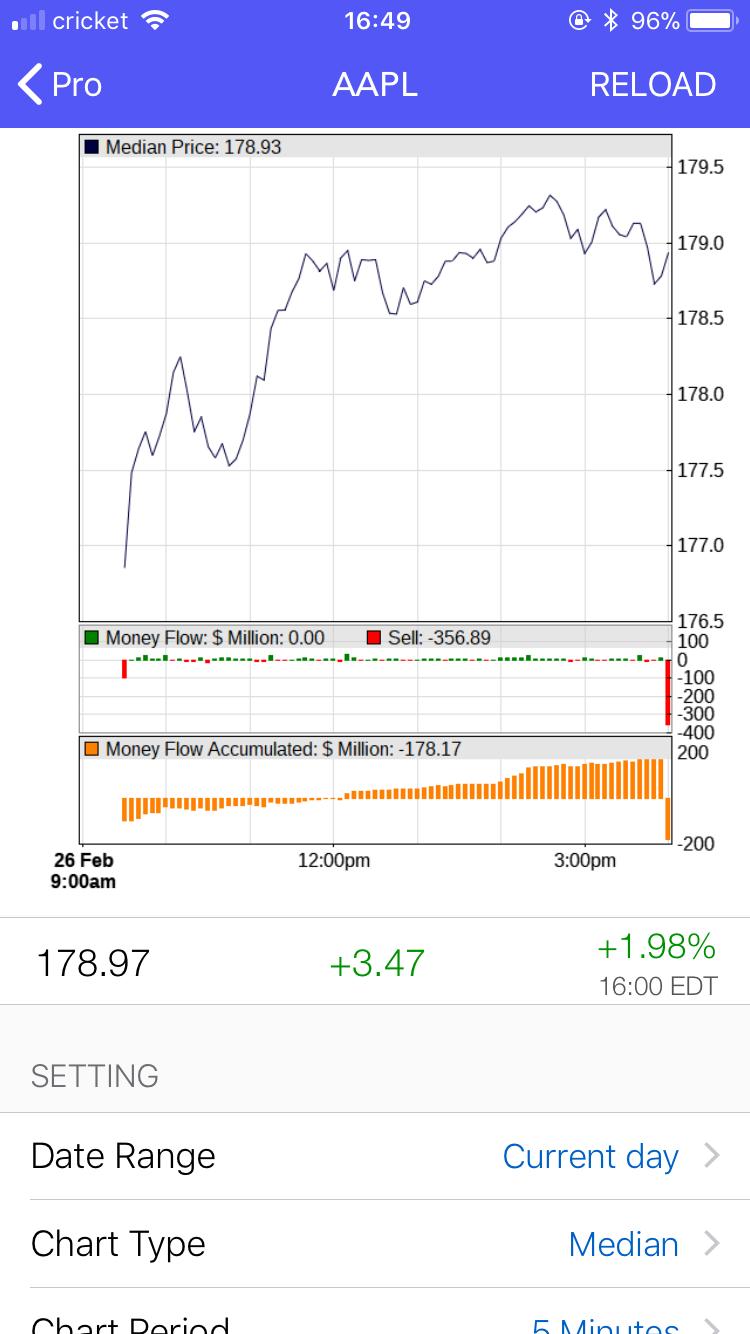 Stock money flow charts