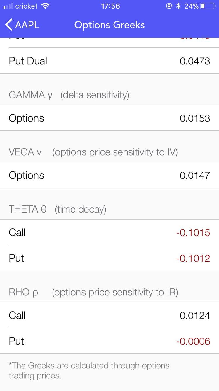 全面的期权风险指标(Greeks)