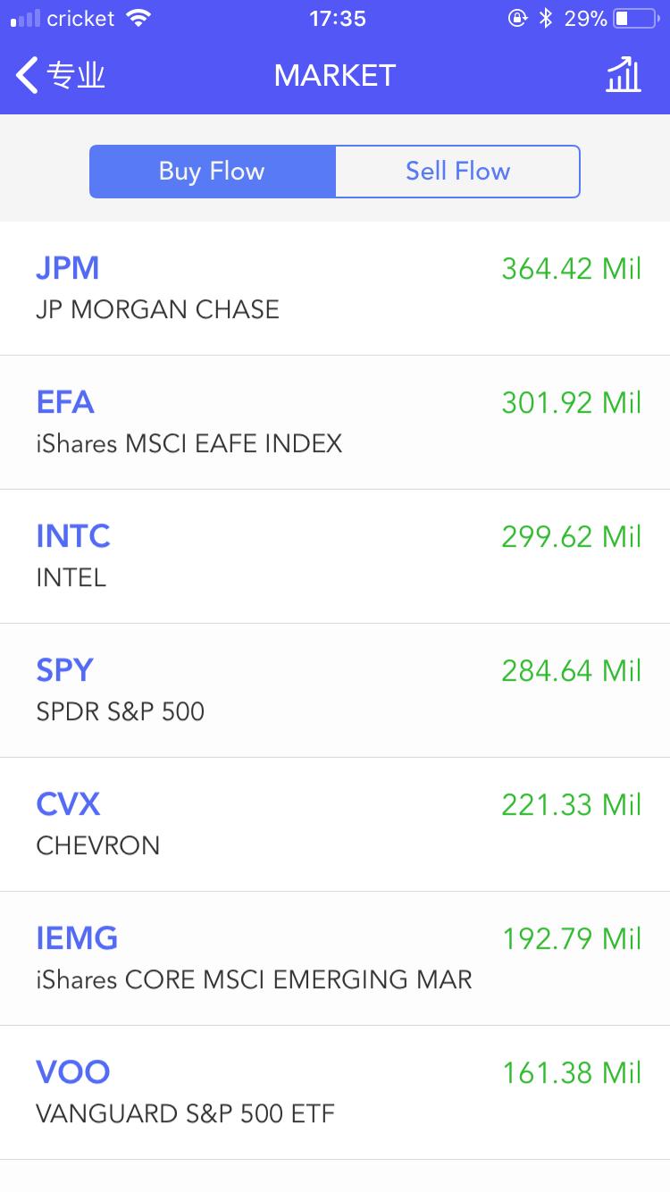 买卖资金排名及分析