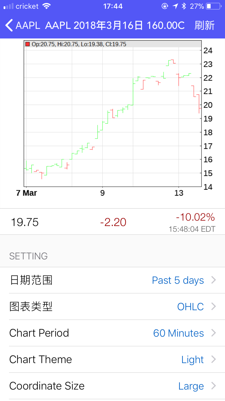 期权价格走势图