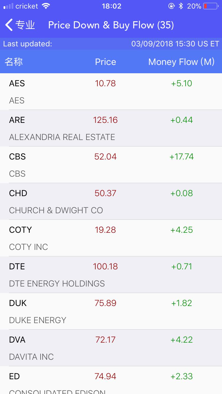 股票资金流动扫描和筛选