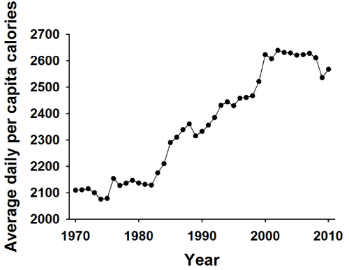 Figure 1:  On average we consume 400 more calories today than we consumed in the 1970's.