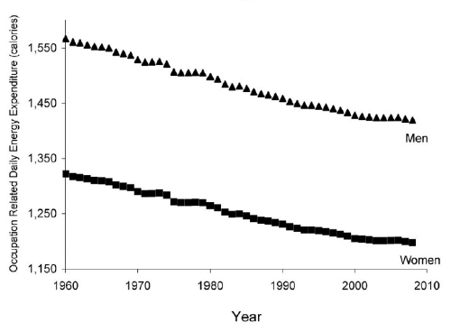 Figure 2:  The number of calories burned during occupational activity has decreased by 100 calories/day over the past 5 decades.