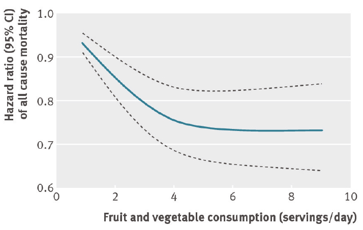 The risk of mortality does not further decrease after you have reached 5 fruit and vegetable servings/day (1).  Note: it is better to be further away from 1 on this graph.
