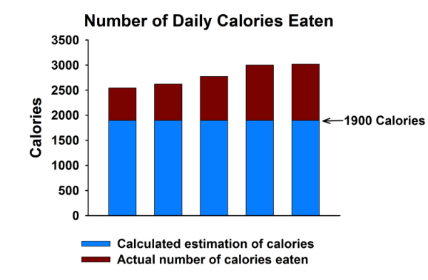 "Estimated number of calories eaten versus the actual number of calories eaten.  When obese individuals ""think"" they are consuming ~1900 calories they are actually consuming 2500 to 3000 calories (3, 4, 5, 6, 7)."
