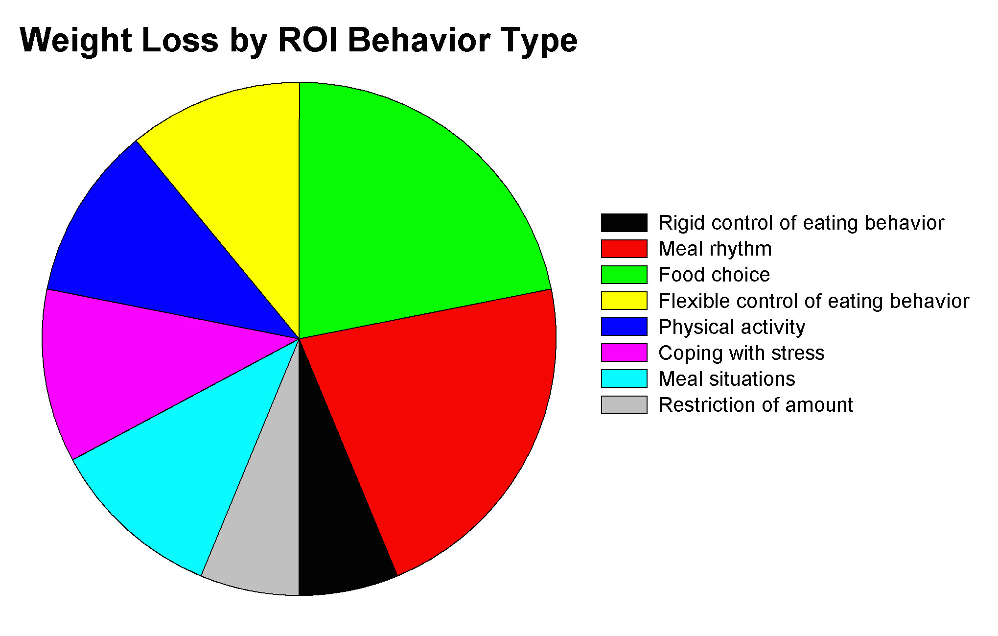 Figure 3: Weight loss ROI by behavior type.  The relative importance of each behavior adopted over a 3 year period to weight loss success (Adapted from reference  5  ).