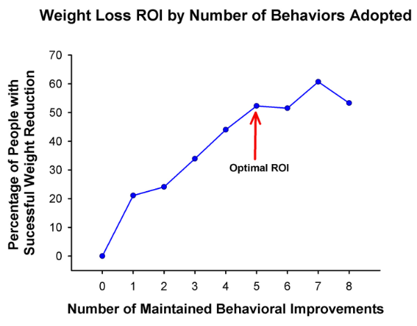 Figure 4: Weight loss ROI by the number of behaviors adopted.  The number of healthy behaviors adopted over a 3 year period and weight loss success (Adapted from reference  5  ).