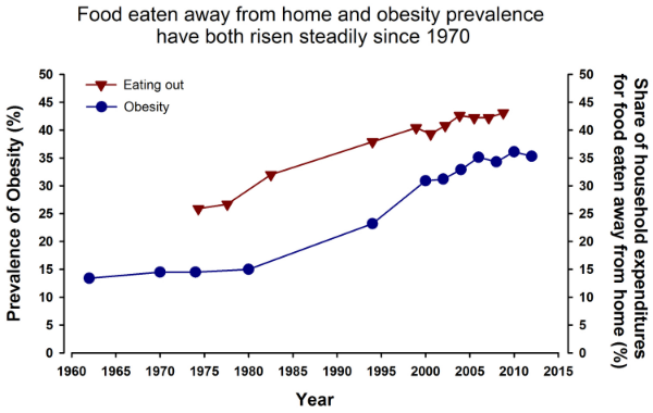 Graph 1: The amount of money spent on meals eaten outside of the home and the prevalence of obesity have steadily increased, hand in hand, over the past 40 years.   Data adapted from the  CDC  and the  USDA ERS .