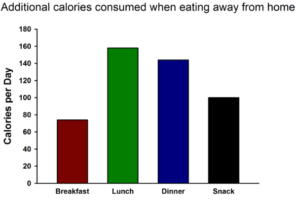 Graph 2: The number of additional calories consumed at each meal compared to eating the same meal (breakfast, lunch, dinner, snack) within the home.   Let's face it; eating out isn't good for your health. Data adapted from the USDA ERS and NHANES.