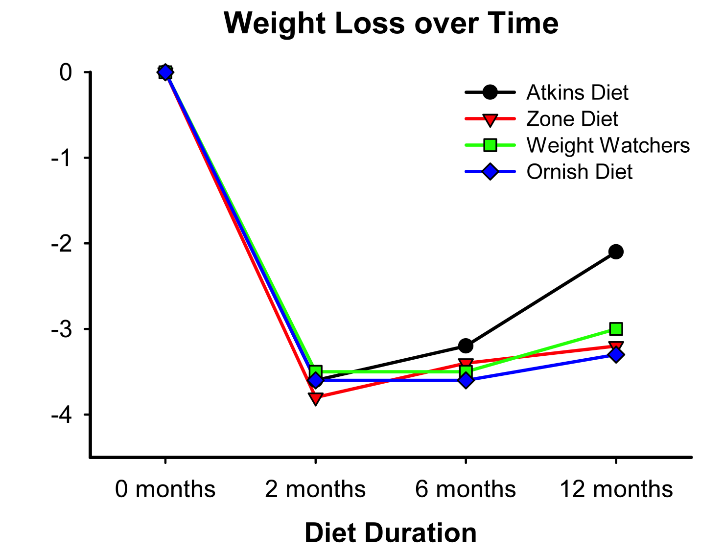 Weight_Loss_over_Time_Dansinger_Figure.png
