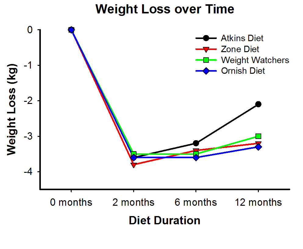 The amount of weight lost during dieting diminishes over time and is highly correlated with dietary adherence (1).