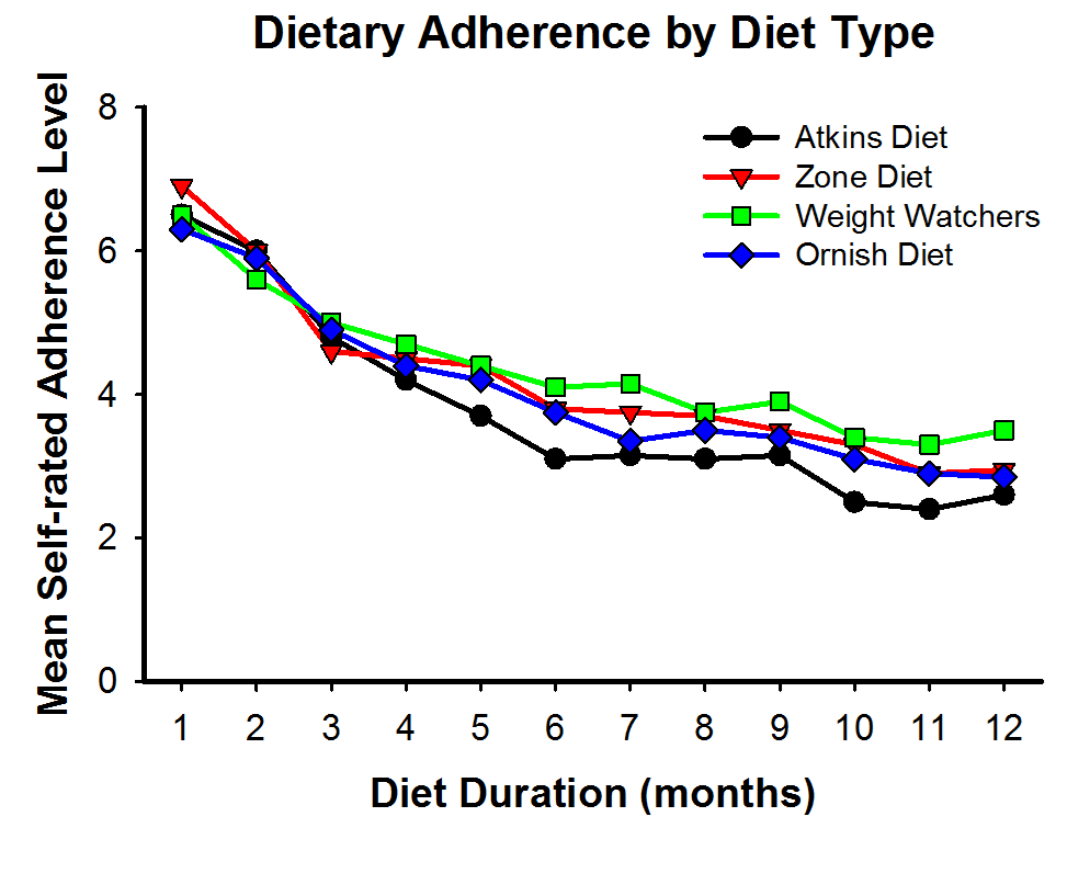 Dietary Adherence (dietary strictness) decreases over the course of time and is directly related to the amount of weight lost on a diet (1).