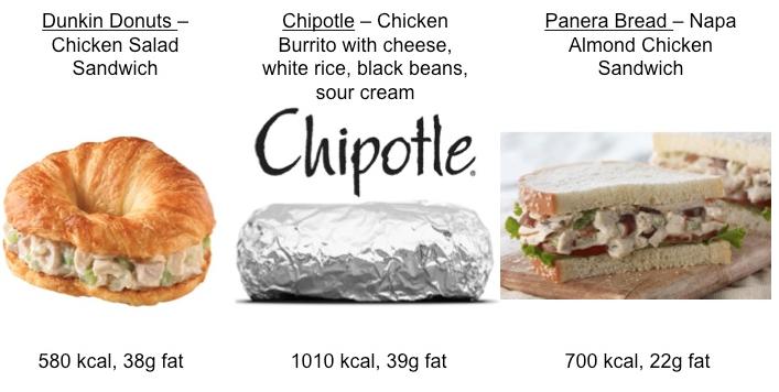 Chipotle Dunkin Donuts Panera Calorie Content Comparison