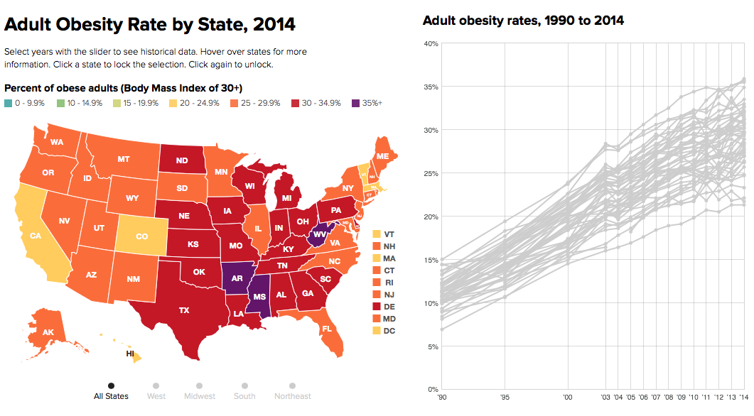 the State of Obesity - Robert Wood Johnson Foundation