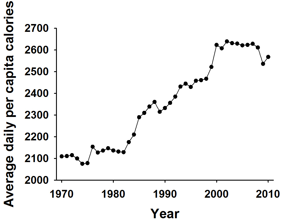 Average per Capita Daily Calories from 1970 to 2010
