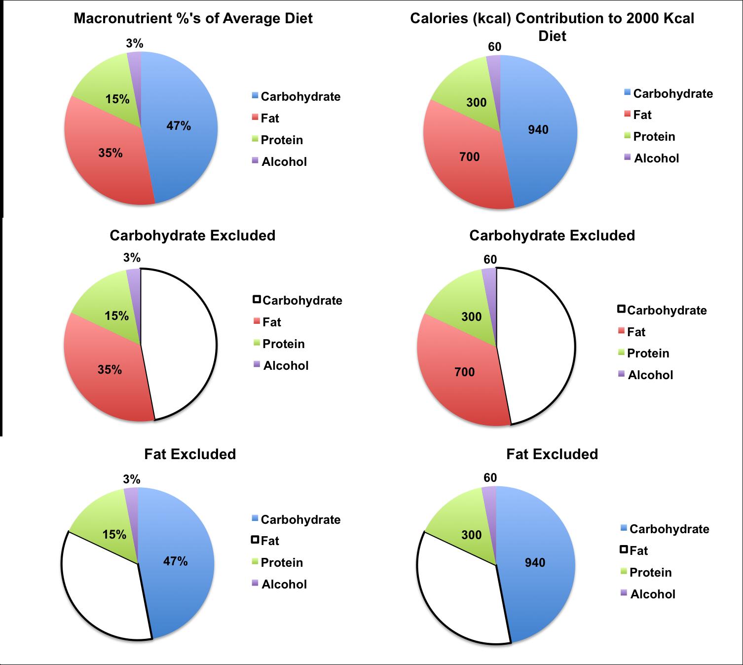 Macronutrient Percentages of American Diet