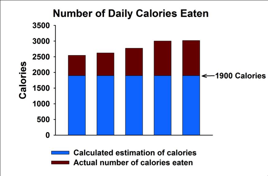 Number of Calories Eaten versus Estimate of Calories Eaten