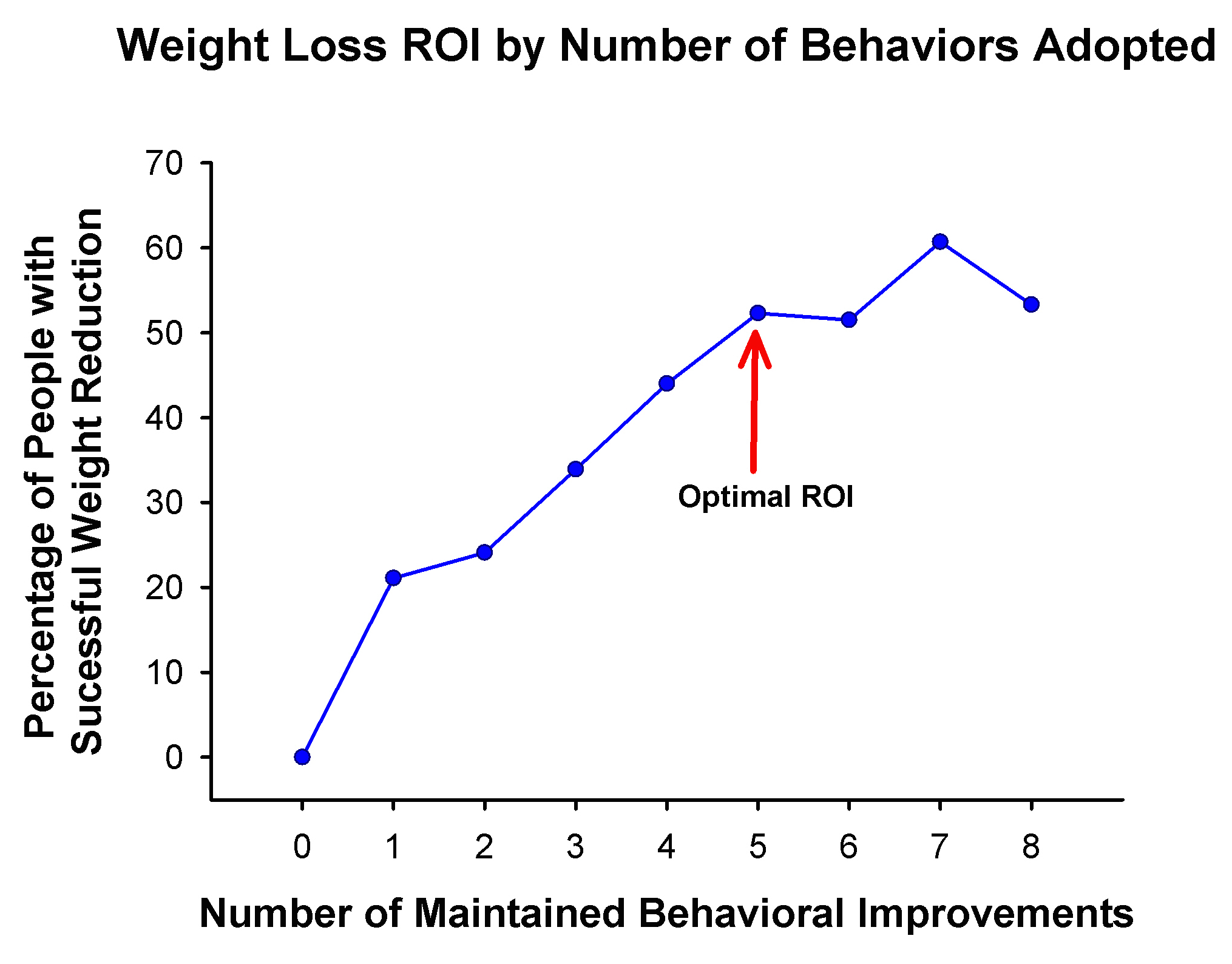 Weight Loss by the Number of Behaviors Adopted