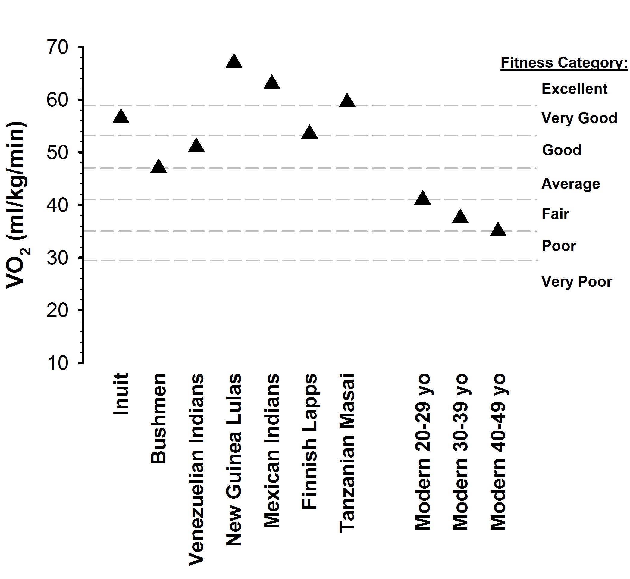 Comparison of aerobic capacities in modern man and hunter-gatherers
