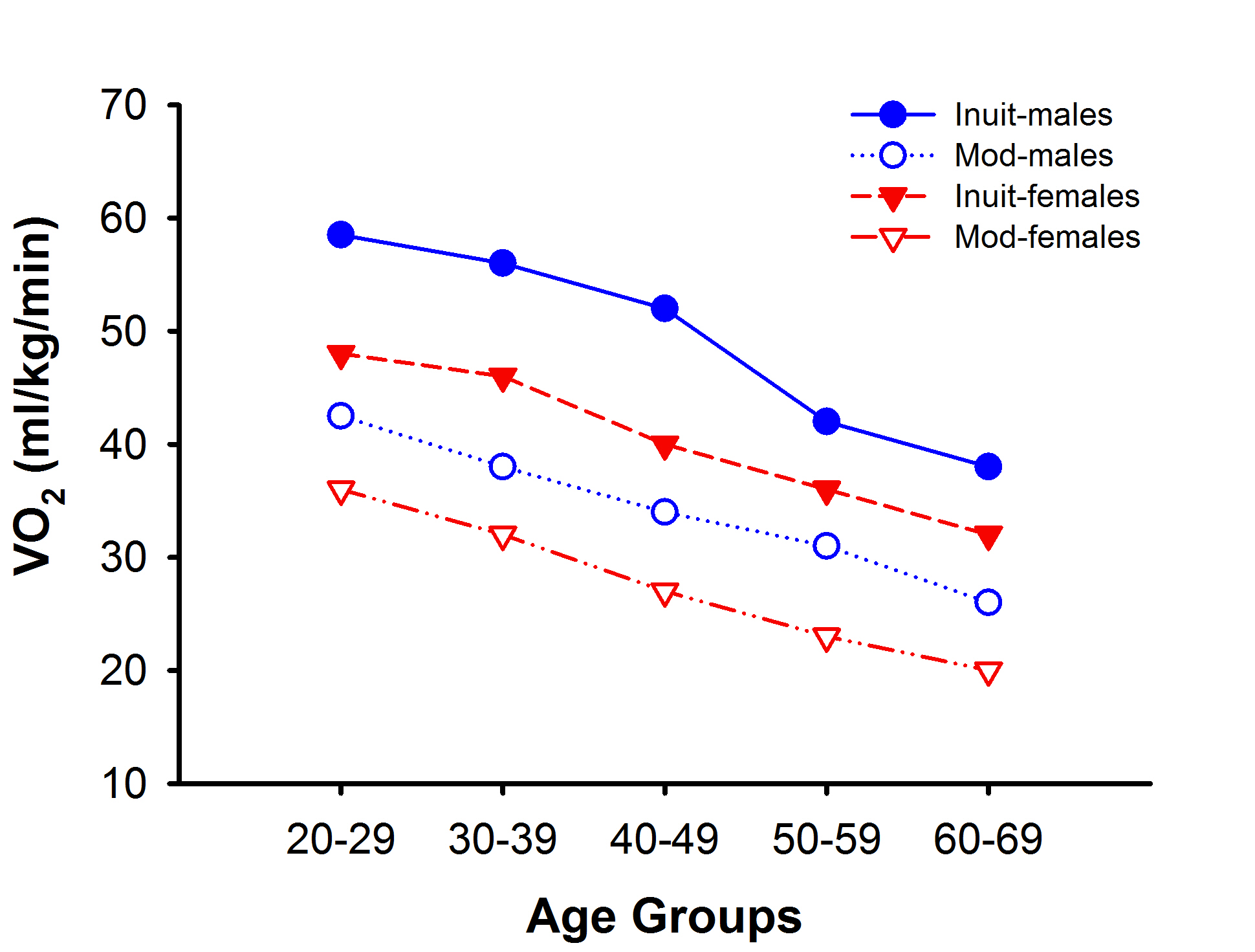 Comparison of aerobic fitness in Inuit and Westernized Offspring