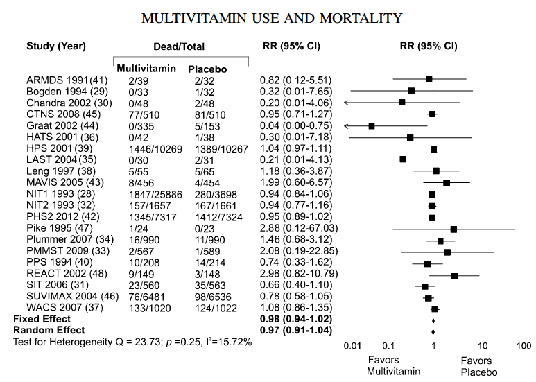 Multivitamin multimineral use and mortality