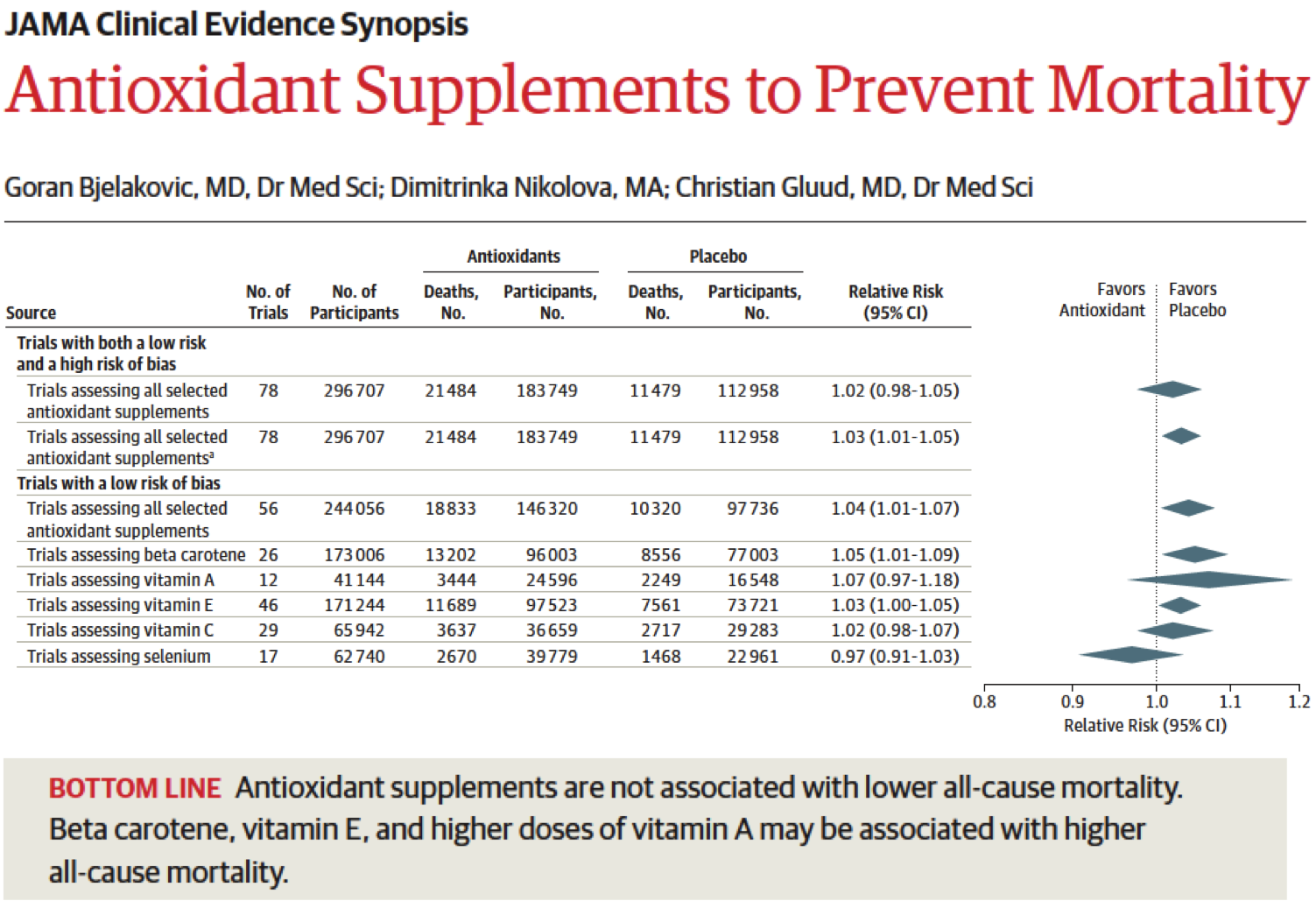 Antioxidant Use and Mortality
