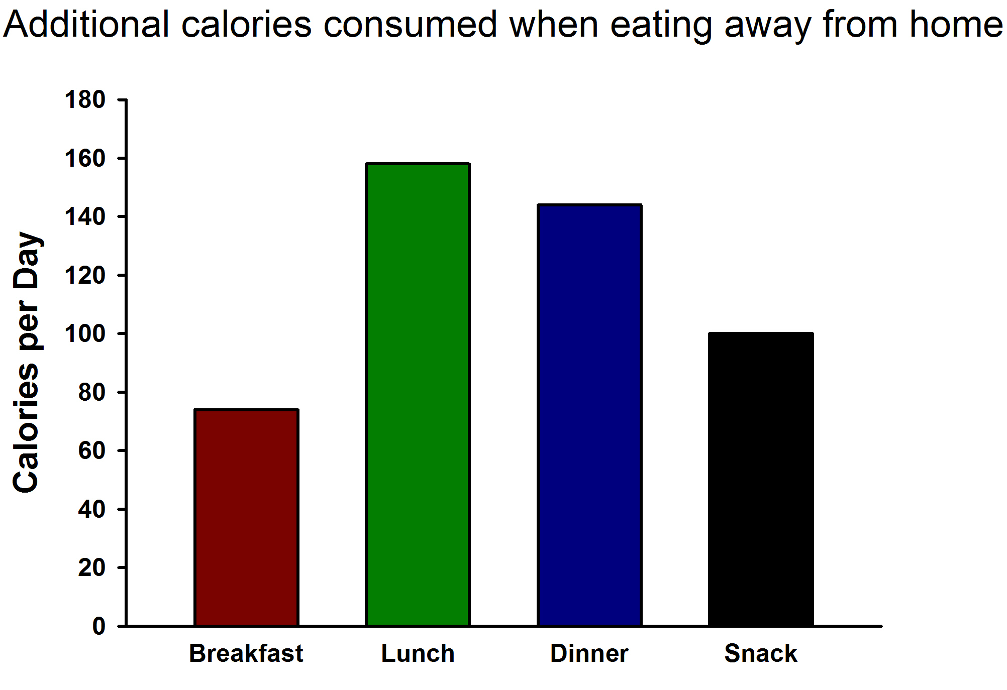 Additional Calories Consumed Away from the Home compared to Food Prepared in the Home