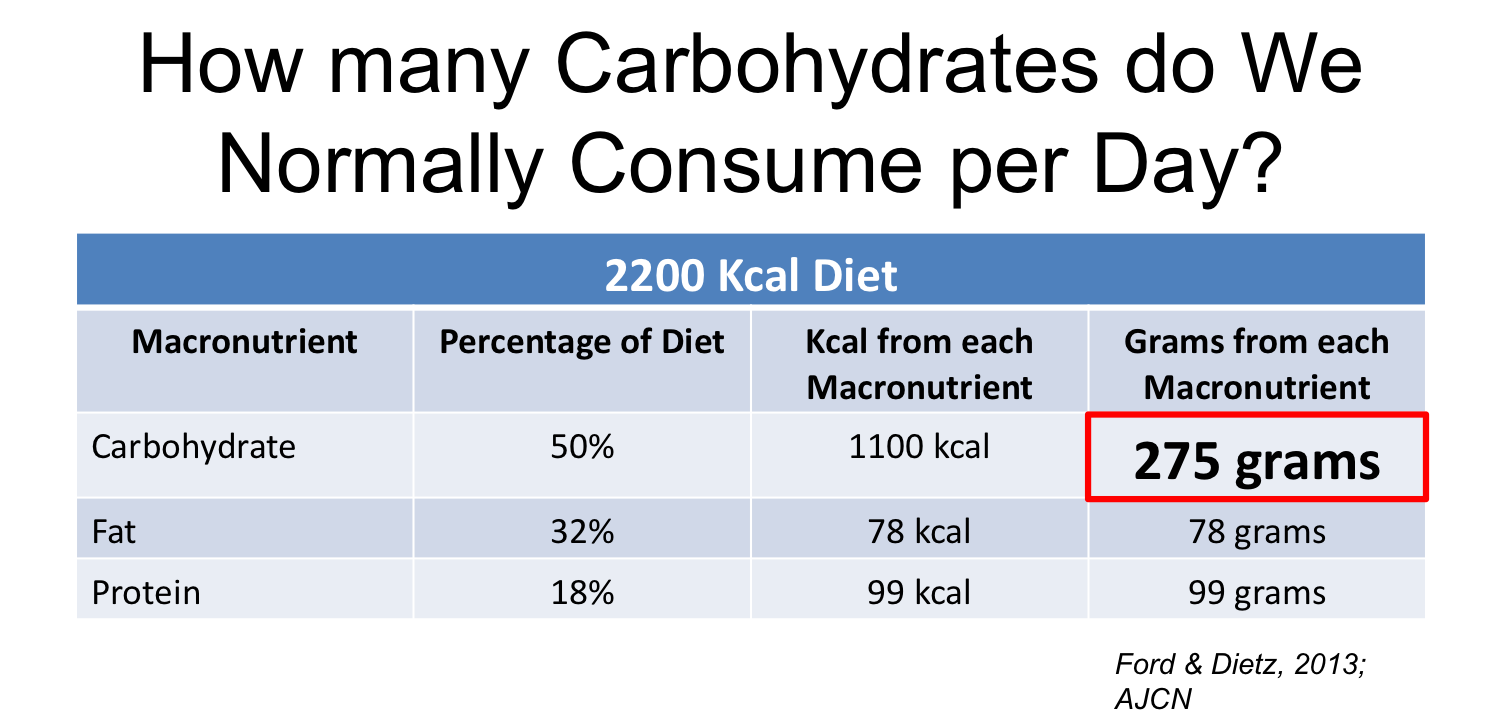 How many carbohydrates do we normally consume in one day?