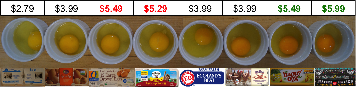 Egg yolk color by price and brand