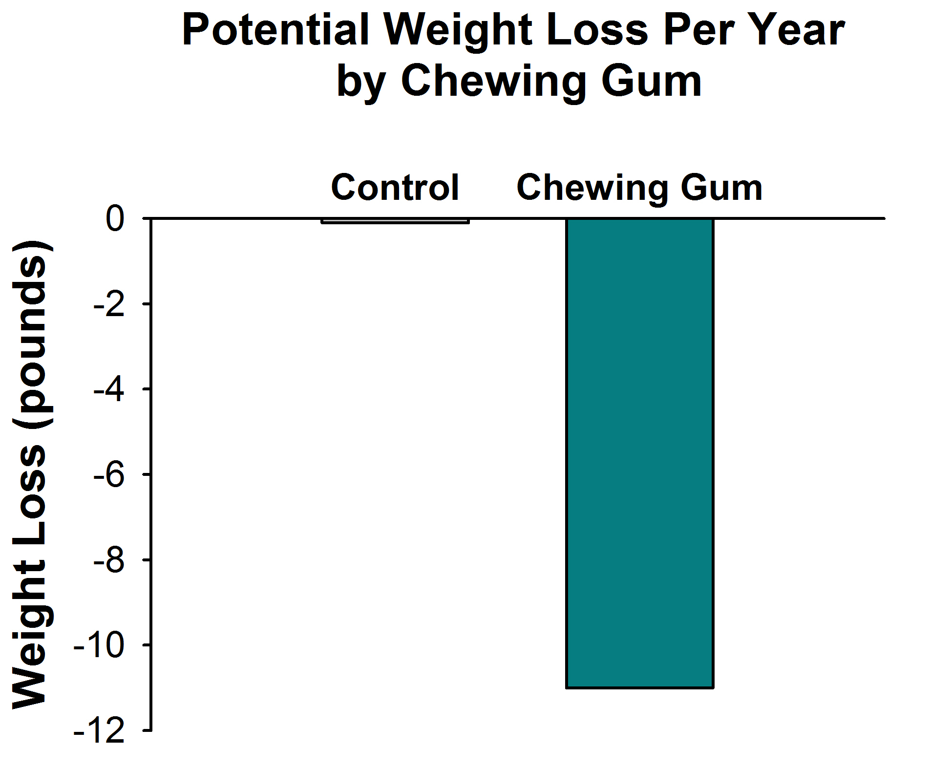 Figure 3. Theoretical Weight Loss in One Year from Chewing Gum.