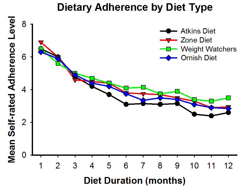 Figure 1. Self Rated Dietary Adherence. Self rated dietary adherence over the course of 12 months while on 4 common diets.  10 = the best; 0 = the worst. Dietary adherence decreases as time goes on (dieting is not sustainable).