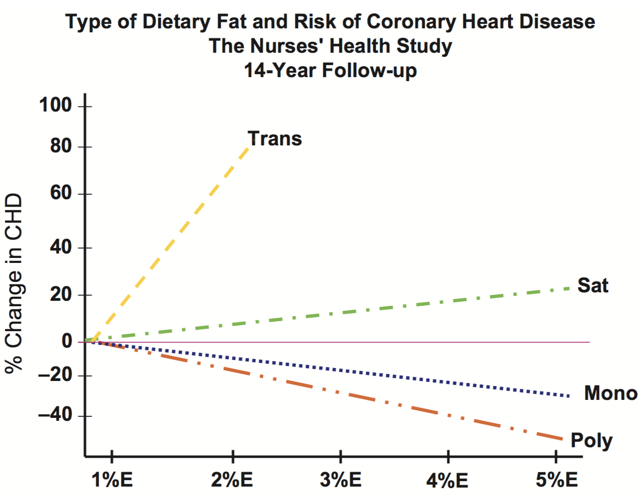 Figure 2. Type of Dietary Fat and Risk of Coronary Heart Disease.  E = % isocaloric change in energy intake in place of carbohydrate. 1%E = 1% of daily energy replacement of carbohydrate with fat, 2%E = 2% replacement of carbohydrate with fat, etc.Trans = trans fat; Sat = saturated fat; Mono = monounsaturated fat; Poly = polyunsaturated fat.