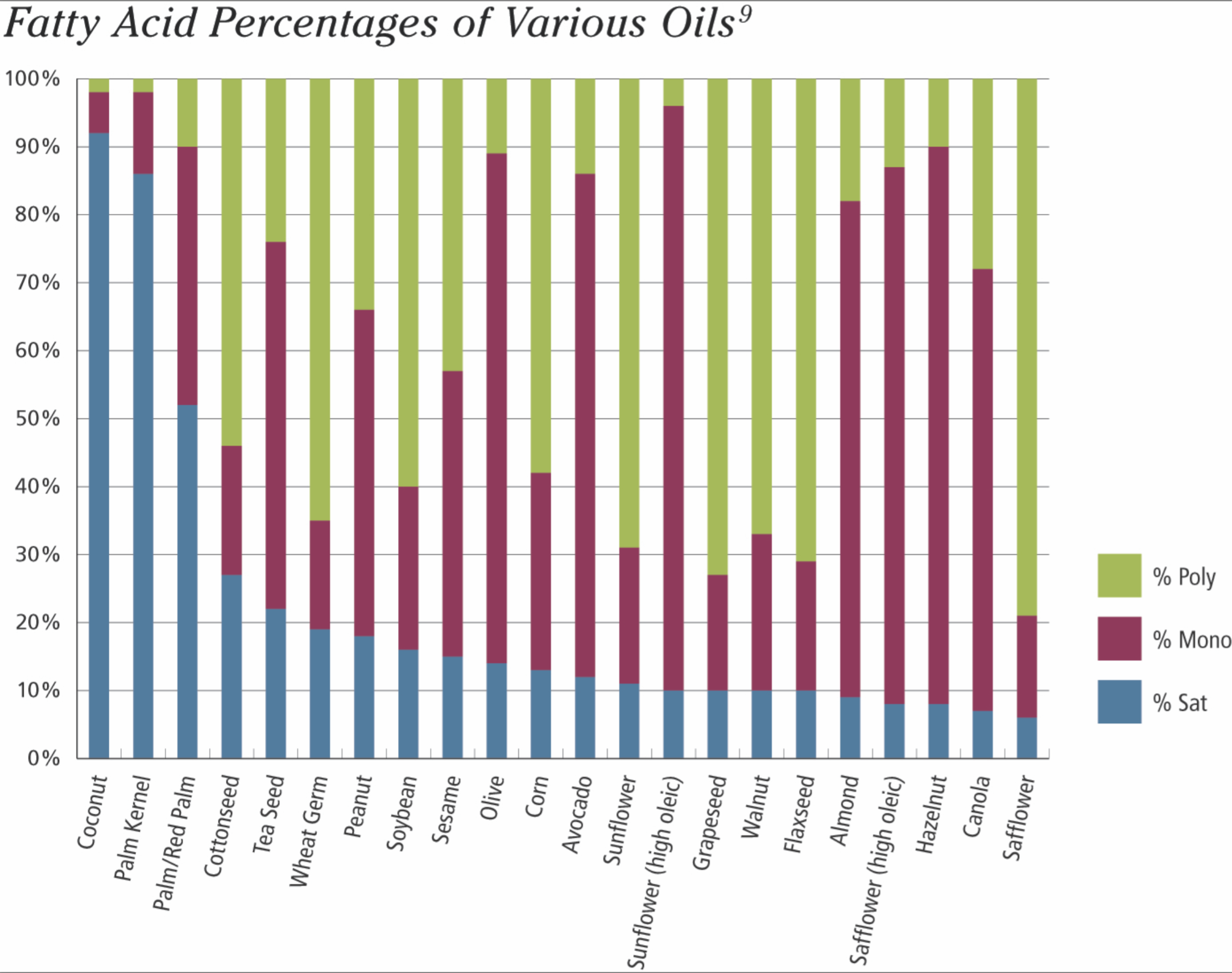 Screen_Shot_Fatty_Acid_Percentages_of_Various_Oils---From_Todays_Dietetician.png