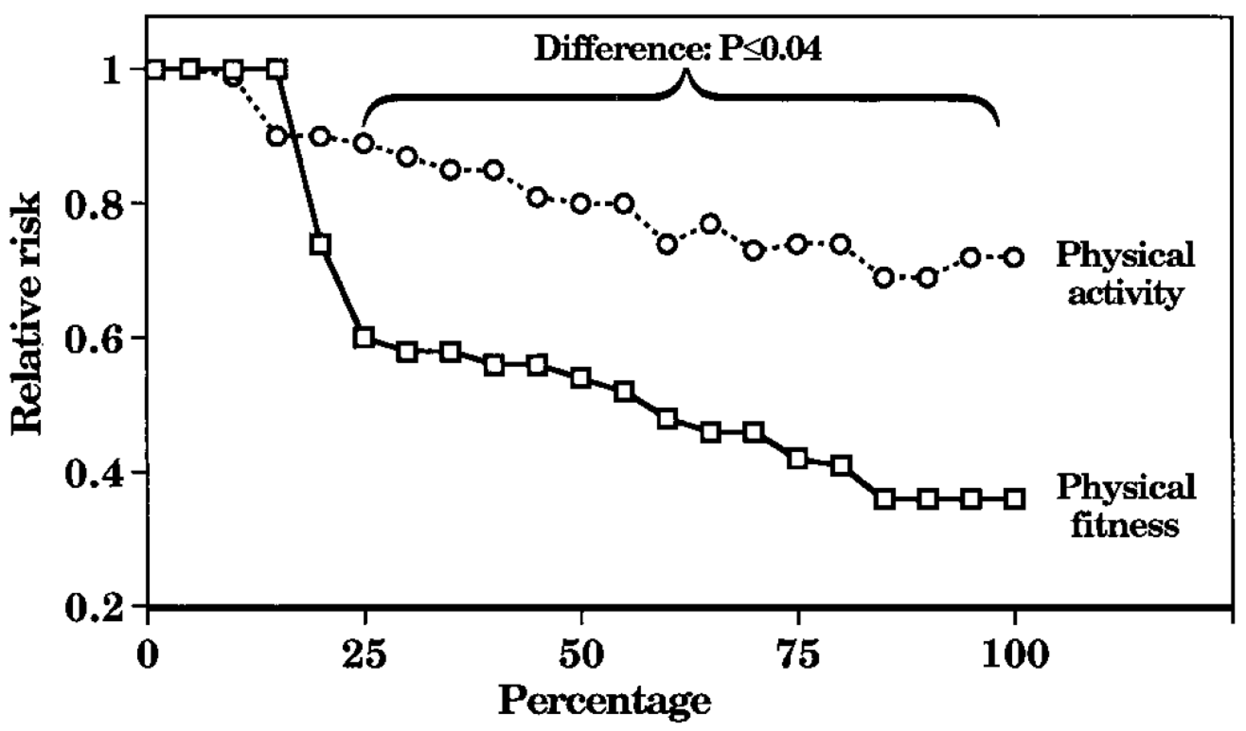 Figure 5. Effects of Physical Activity versus Physical Fitness and Relative Risk of Mortality  (Williams, PT 2001 MSSE). Fitness (PAI) is a much better health predictor than physical activity (total steps).
