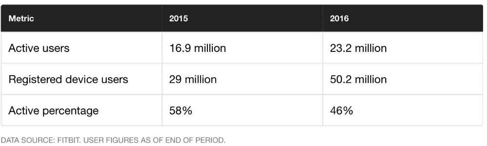 Table 1: Fitbit User Figures (adopted from the Motley Fool).