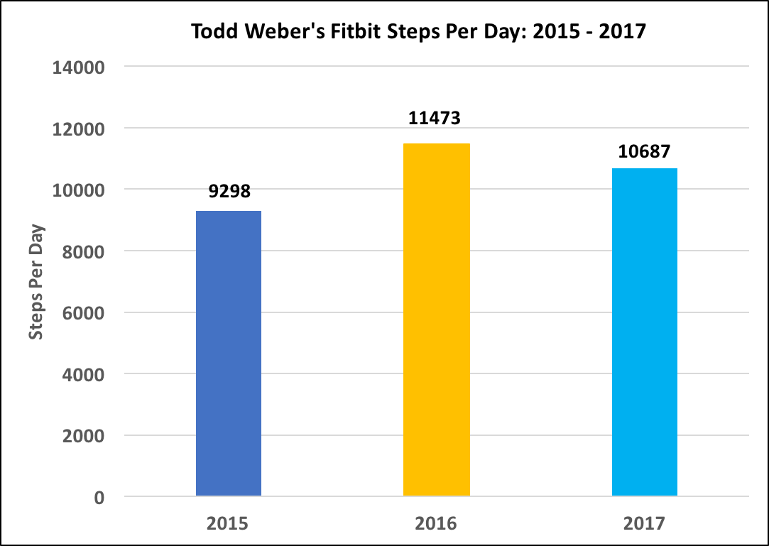 Figure 1: Todd Weber's Steps per Day from 2015 to 2017