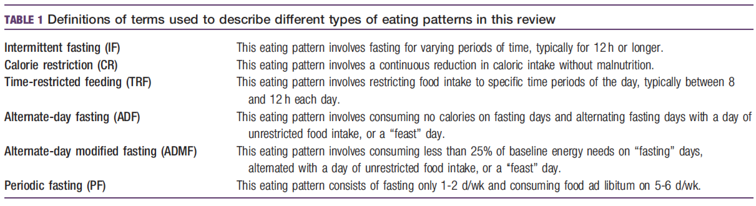 Table 1. Definitions of Different Types of Eating Patterns .  Reference: Anton, SD; 2018 Obesity