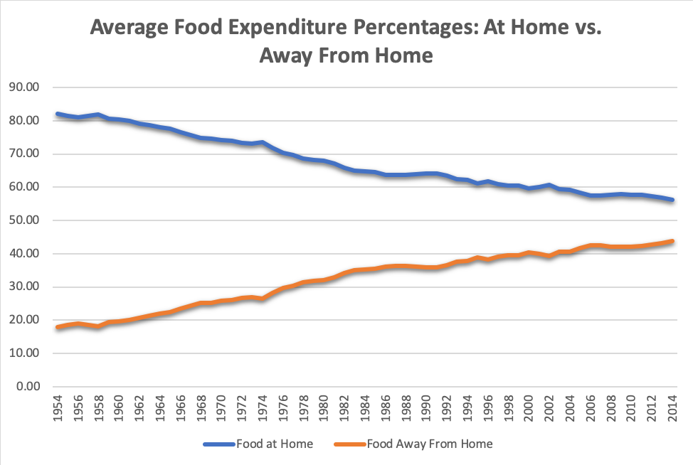 Figure 3:  More of Our Meals are Eaten Outside of the Home than Ever Before. Some Estimates Suggest that We Now Eat >50% of Our Meals Outside of the Home.
