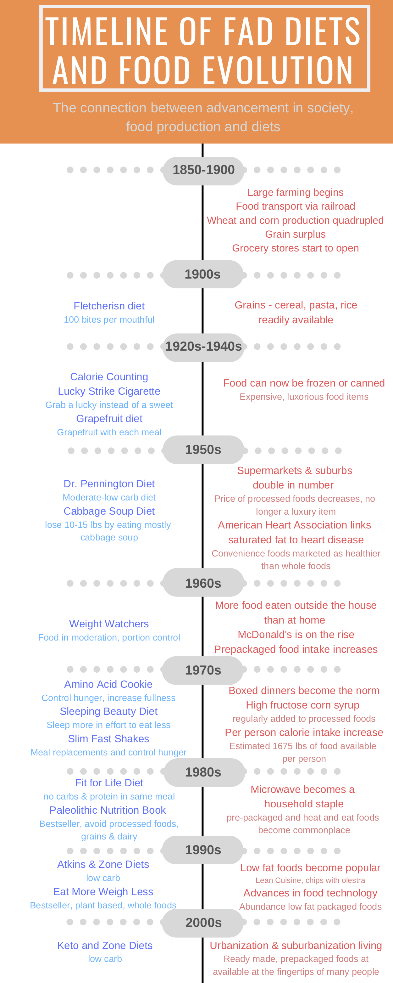 Figure 1 : An Overview of America's Food Supply & Fad Diets in the 21st Century.