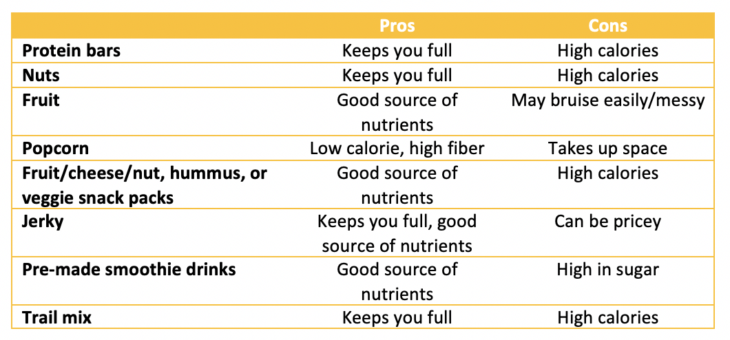 Pros/Cons Table