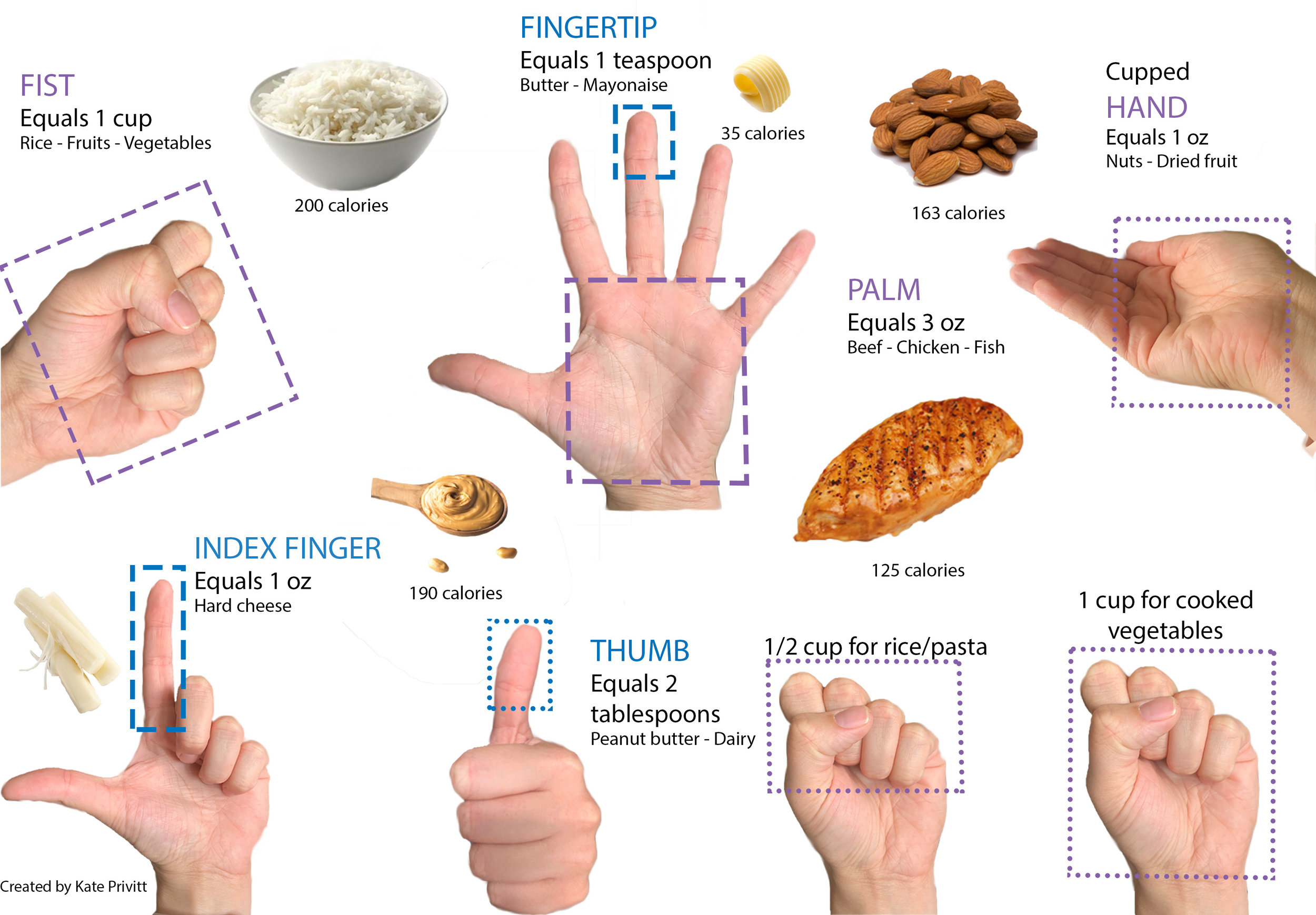 A Portion Size Guide using Only Your Hand.  Created by  Kate Privitt.