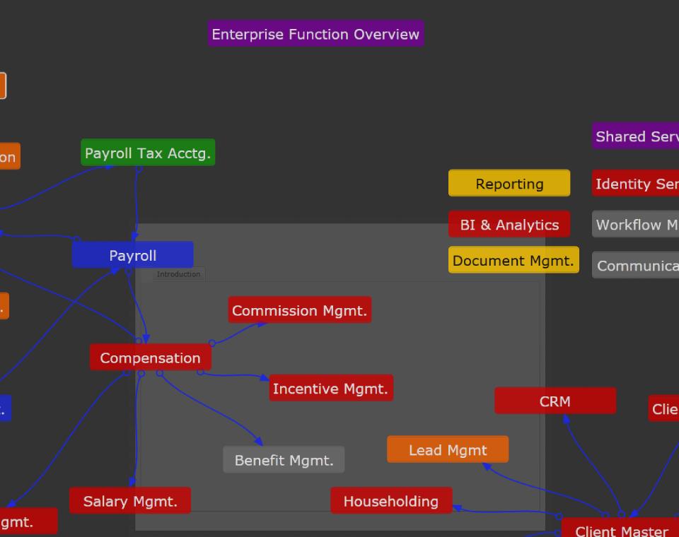 Interactive Enterprise Architecture View