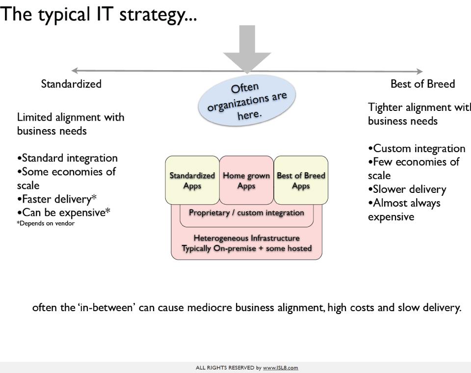 iSL8_TechnologyStrategyAPRM_Large2.png