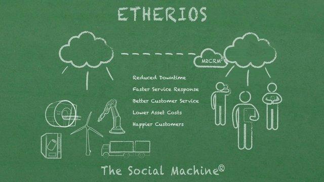 Etherios Social Machine
